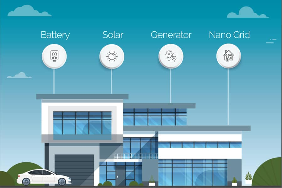 Acoustic Architects energy solutions are the smart decision for powering your automated home and smart car.